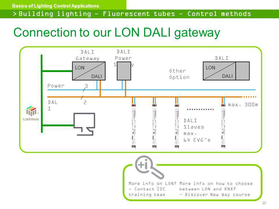 Connection to our LON DALI gateway