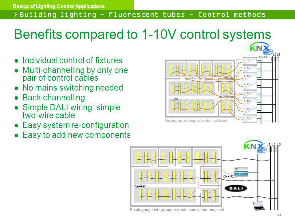 Benefits compared to 1-10V control systems