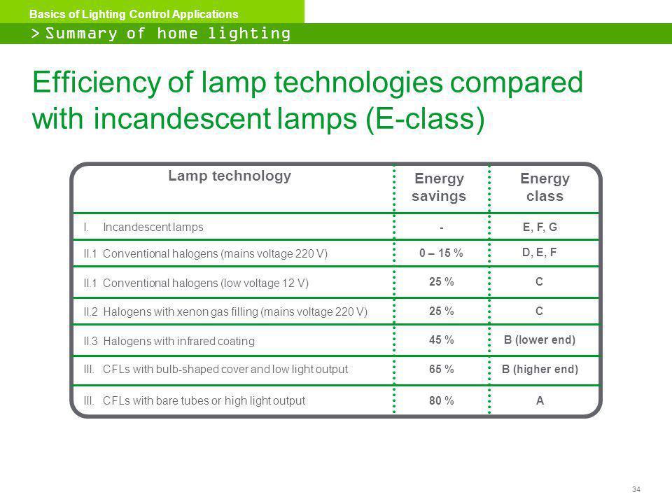 Summary Of Home Lighting Classification