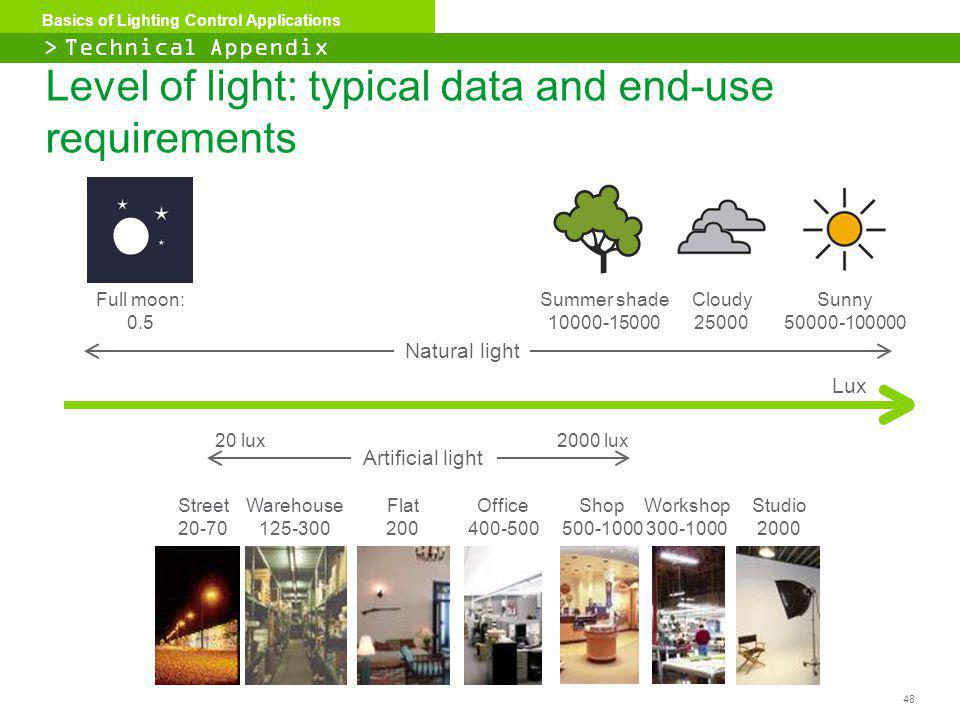 Level of light: typical data and end-use requirements
