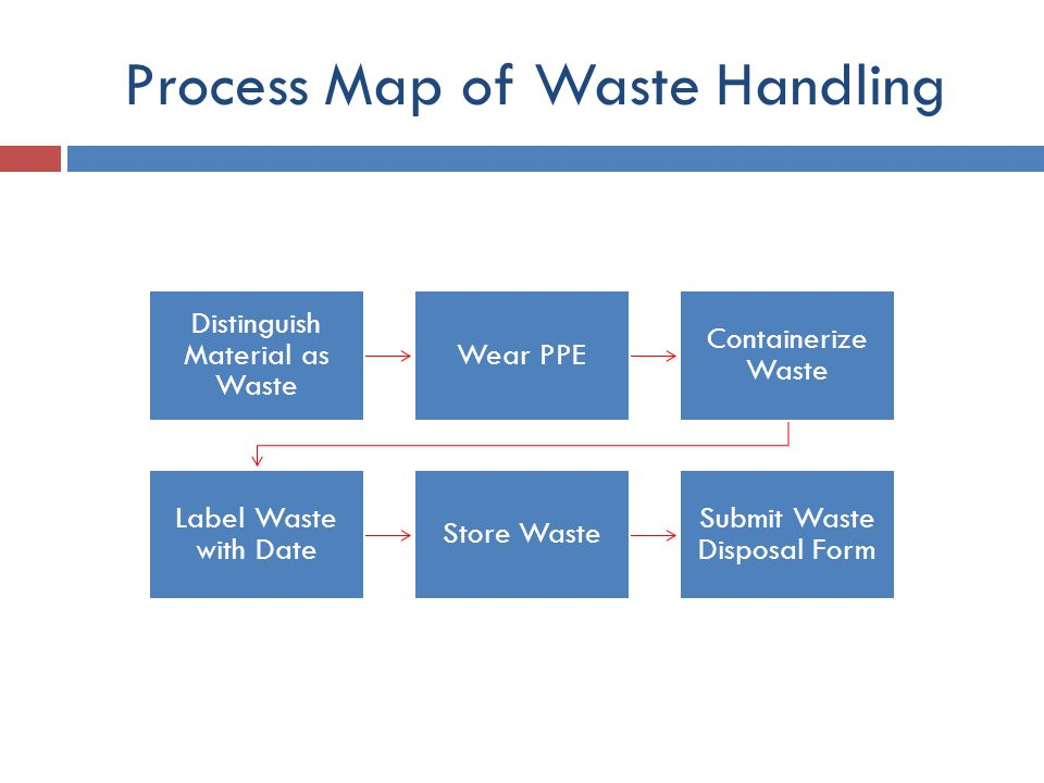 Process Map of Waste Handling