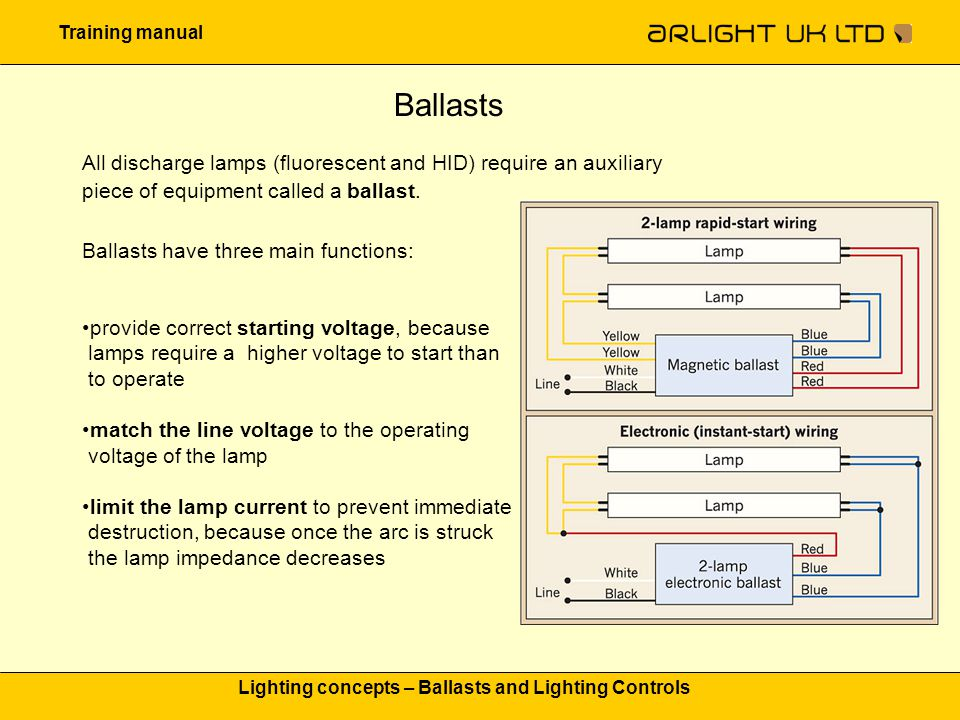 Lighting concepts – Ballasts and Lighting Controls