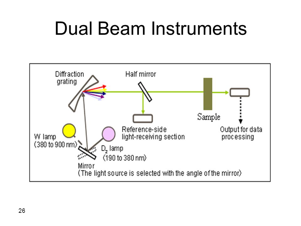 Dual Beam Instruments