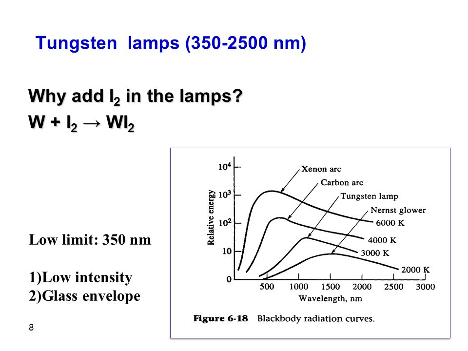 Tungsten lamps (350-2500 nm) Why add I2 in the lamps W + I2 → WI2