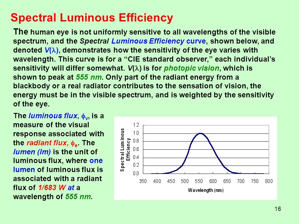 Spectral Luminous Efficiency