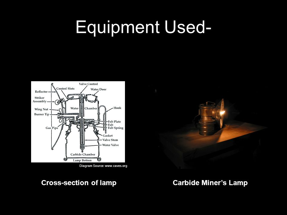 Equipment Used- Cross-section of lamp Carbide Miner's Lamp