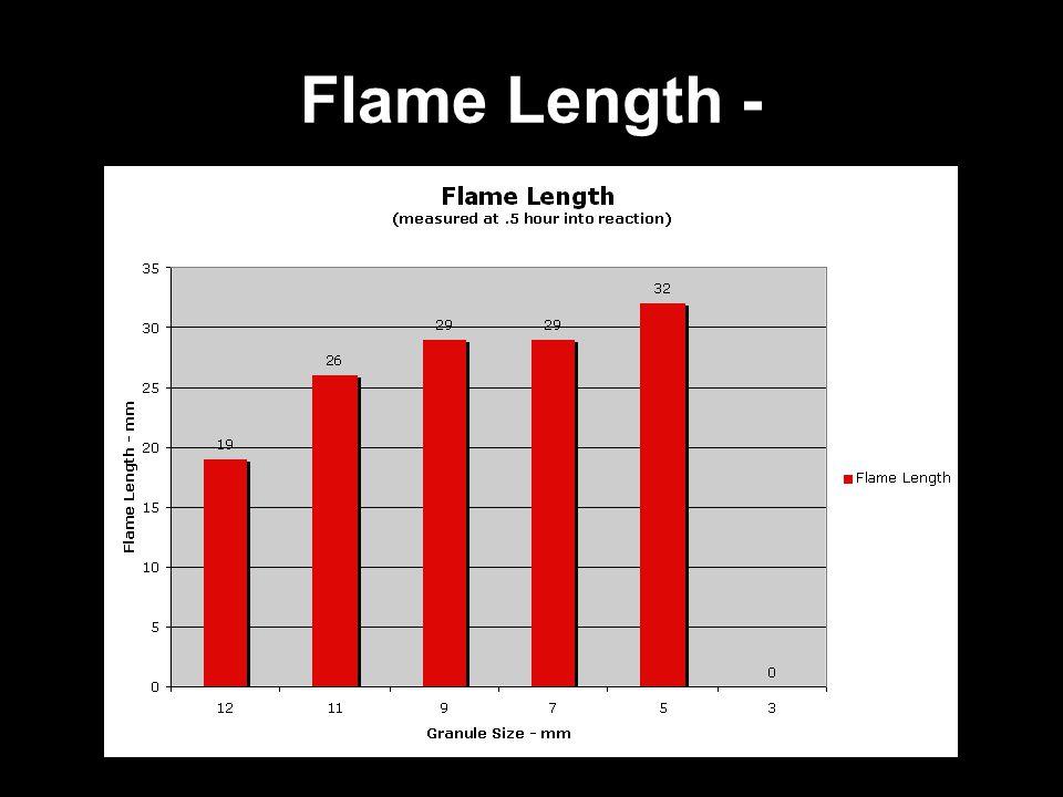 Flame Length -