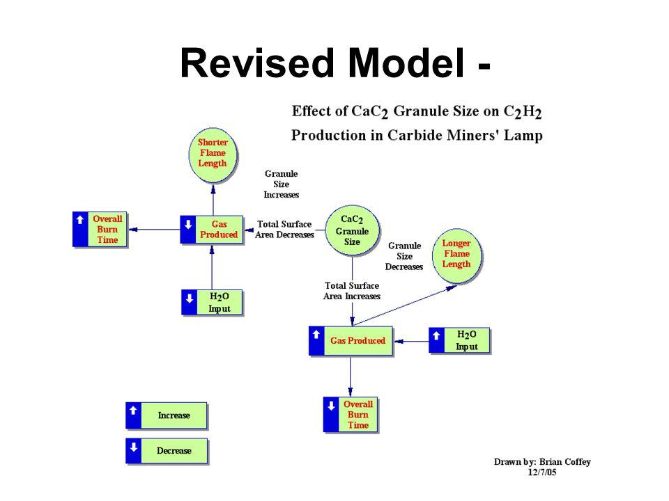 Revised Model -