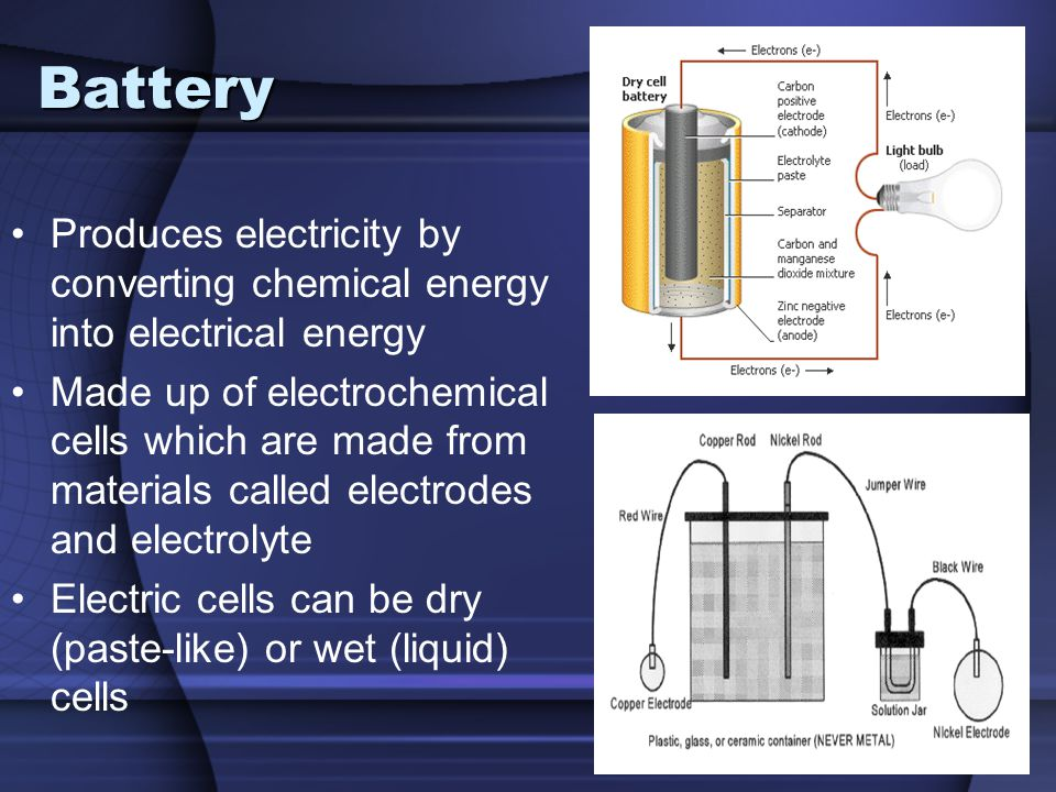 Battery Produces electricity by converting chemical energy into electrical energy.