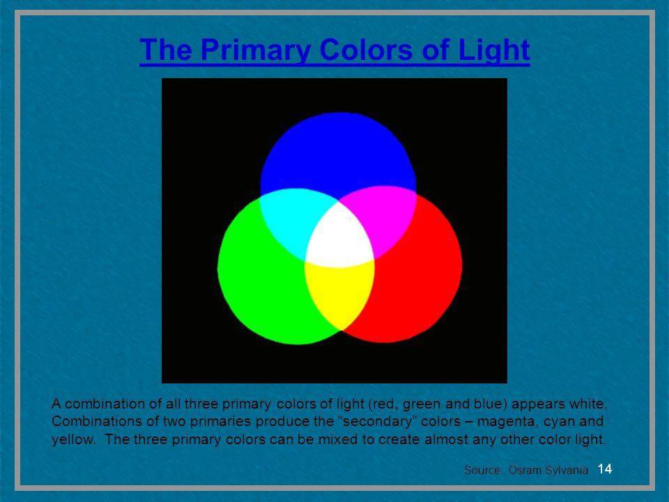 The Primary Colors of Light