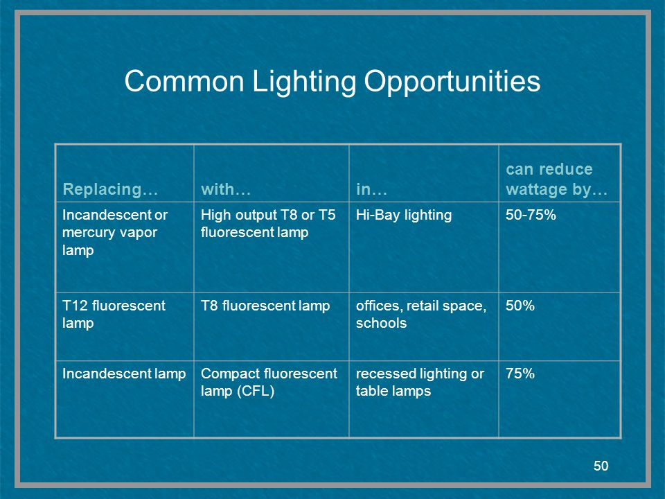 Common Lighting Opportunities