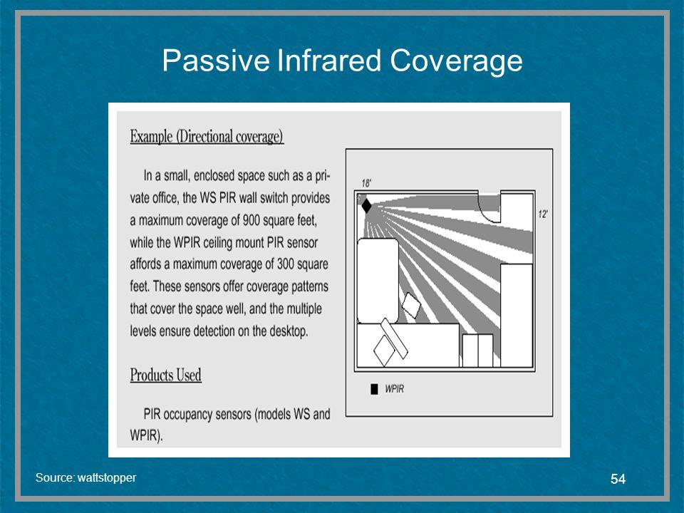 Passive Infrared Coverage