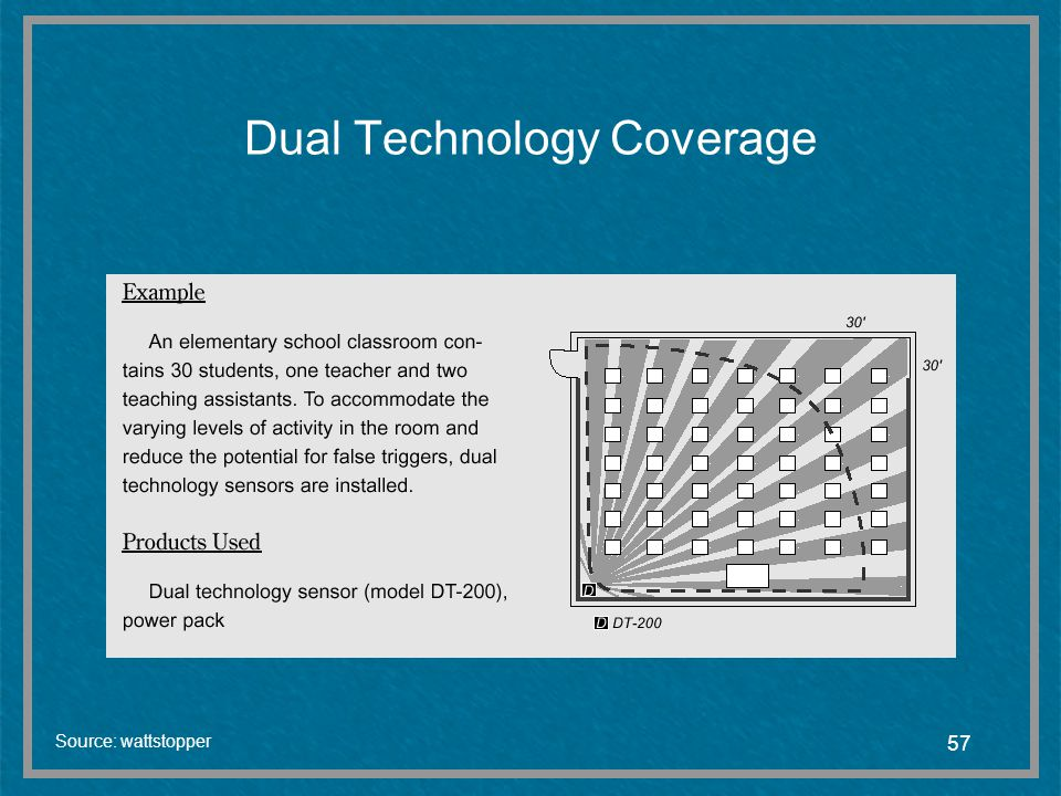 Dual Technology Coverage