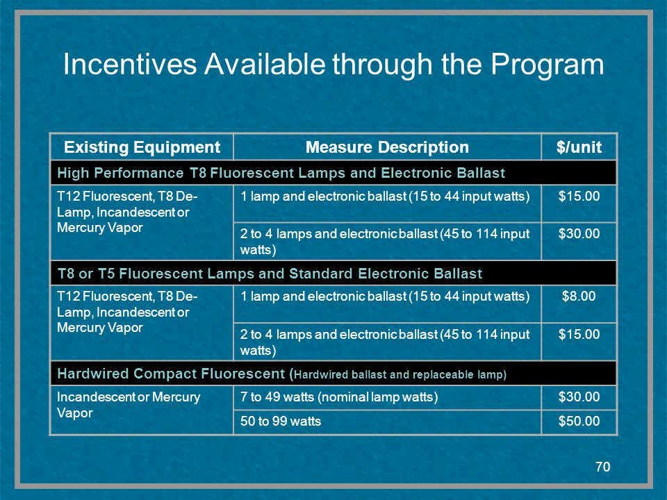 Incentives Available through the Program