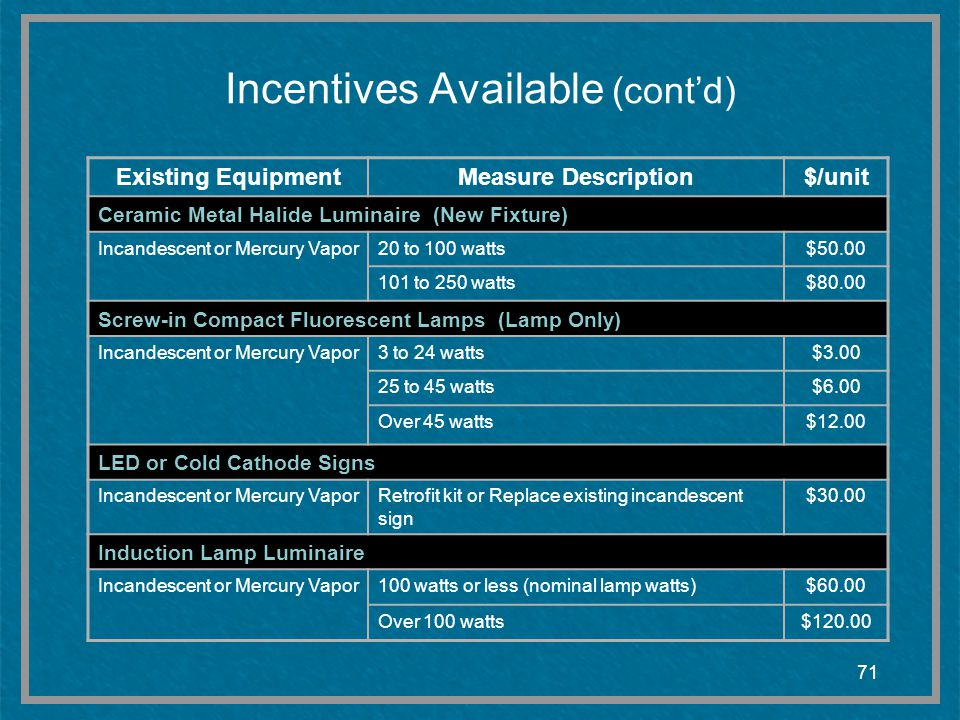 Incentives Available (cont'd)