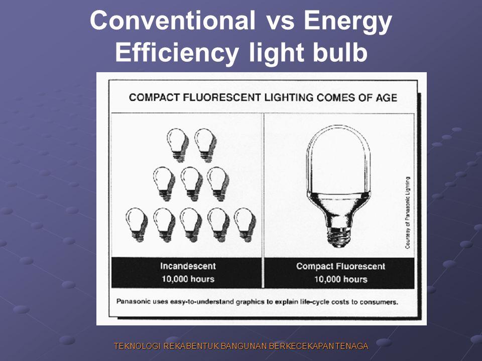 Conventional vs Energy Efficiency light bulb