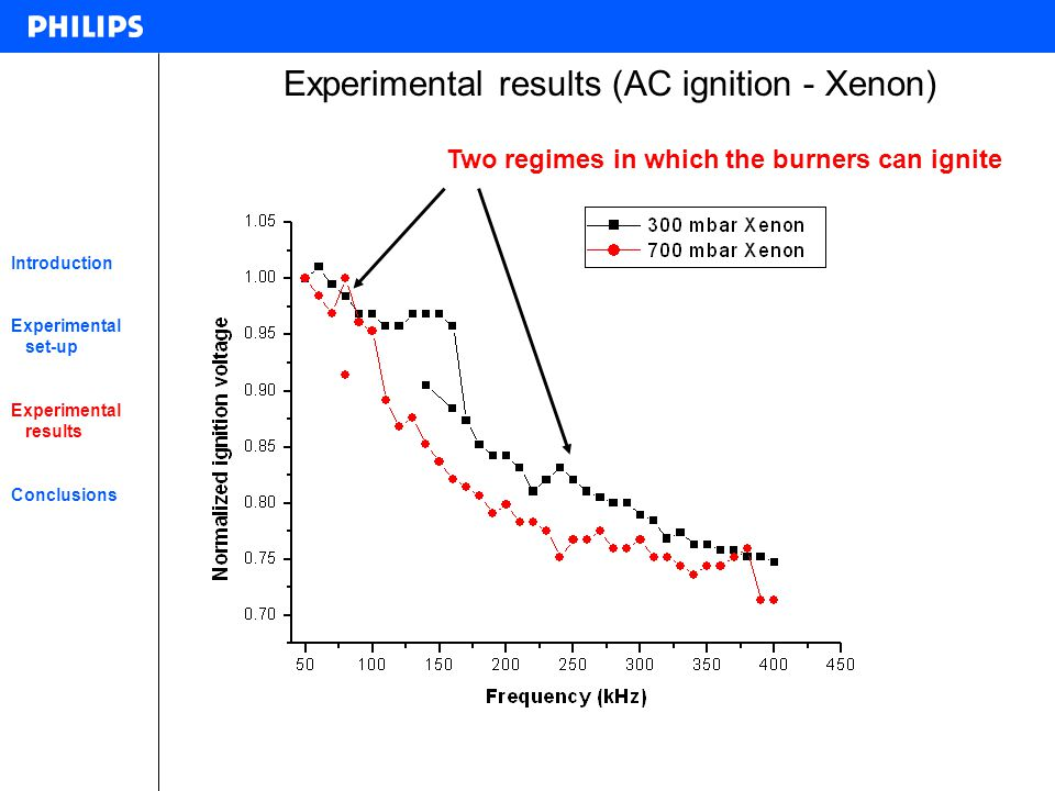Experimental results (AC ignition - Xenon)