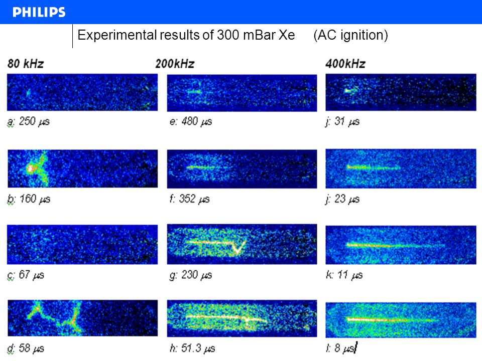 Experimental results of 300 mBar Xe (AC ignition)
