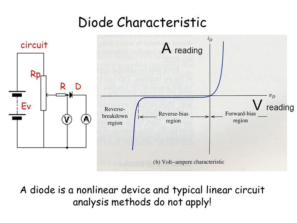 A reading V reading Diode Characteristic