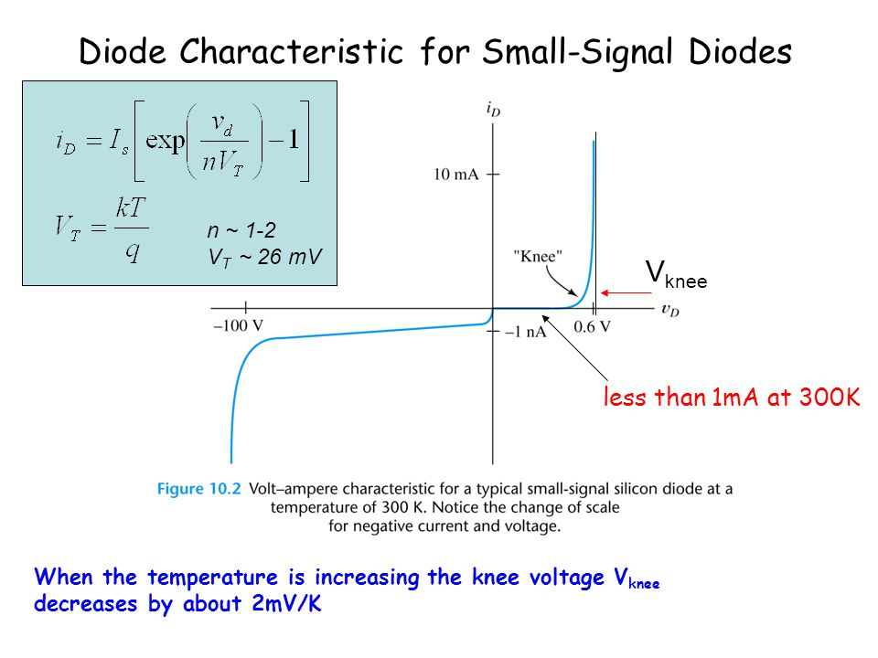Diode Characteristic for Small-Signal Diodes