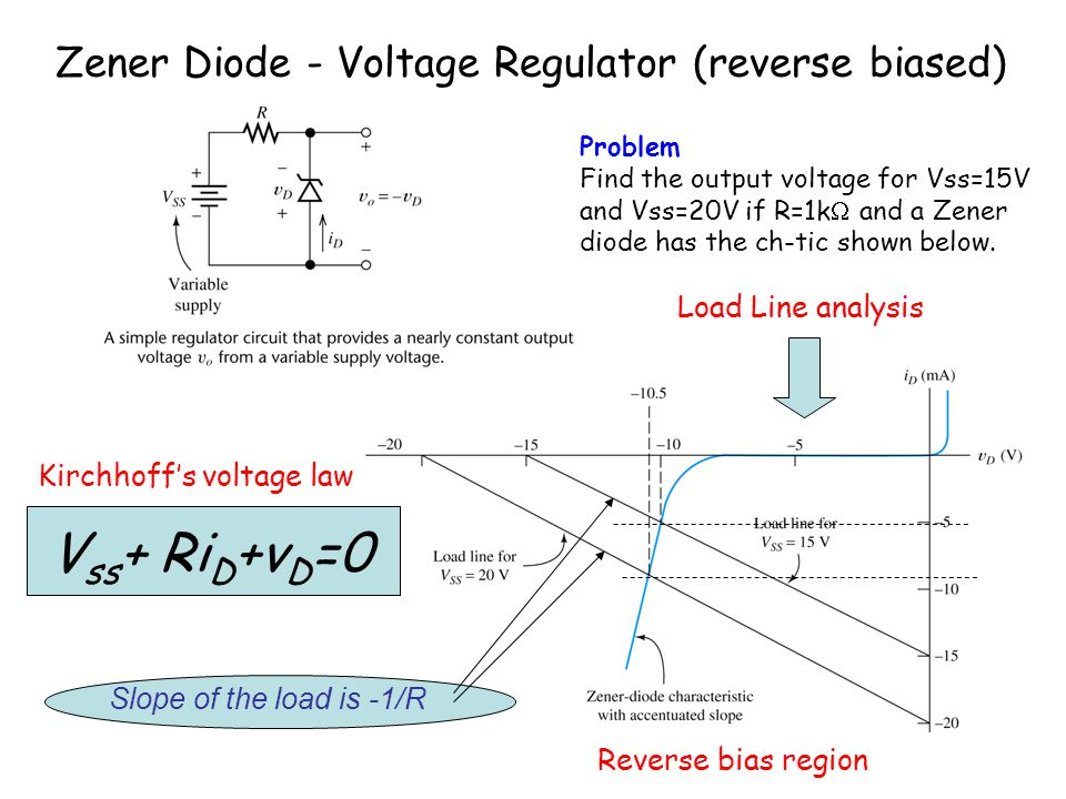 Vss+ RiD+vD=0 Zener Diode - Voltage Regulator (reverse biased)