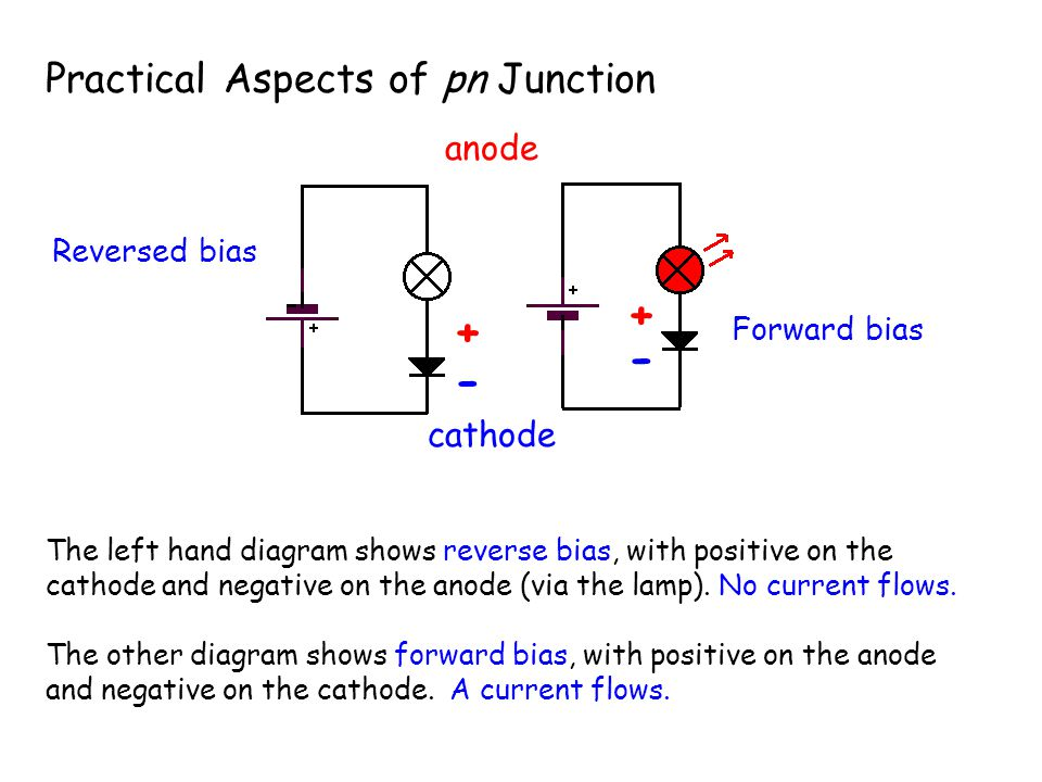 + + - - Practical Aspects of pn Junction anode cathode Reversed bias