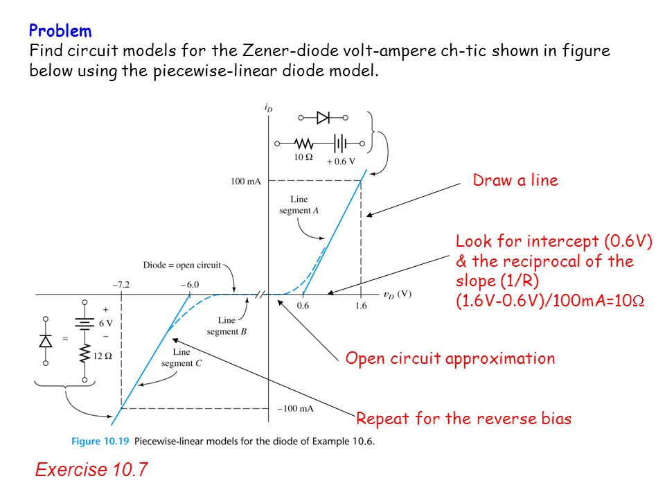Problem Find circuit models for the Zener-diode volt-ampere ch-tic shown in figure below using the piecewise-linear diode model.