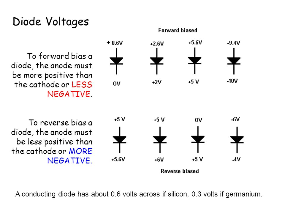 Diode Voltages To forward bias a diode, the anode must be more positive than the cathode or LESS NEGATIVE.