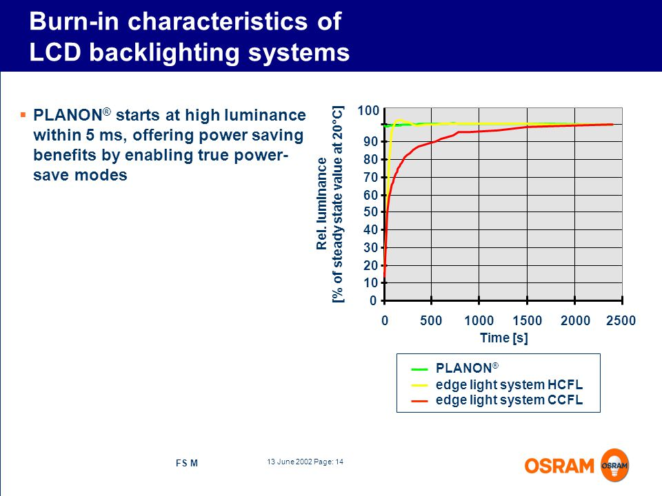 Burn-in characteristics of LCD backlighting systems