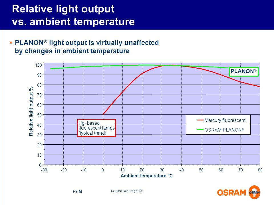 Relative light output vs. ambient temperature