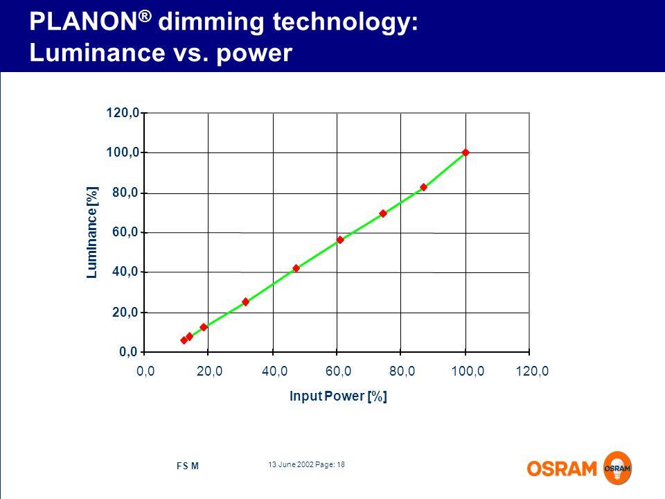 PLANON® dimming technology: Luminance vs. power