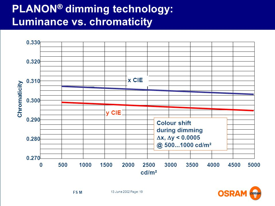 PLANON® dimming technology: Luminance vs. chromaticity