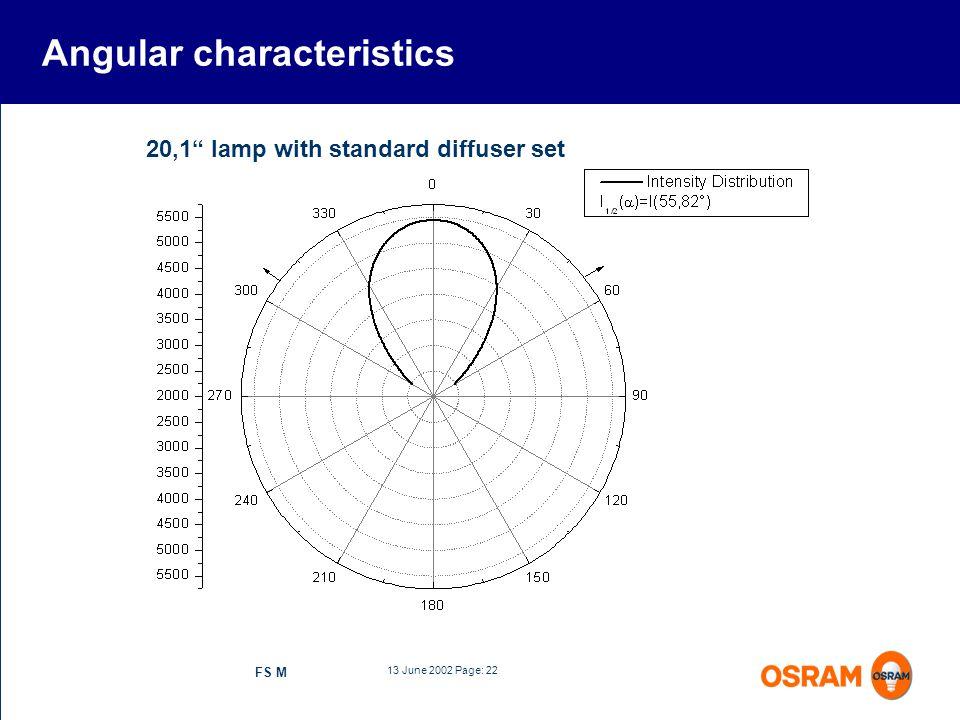 Angular characteristics