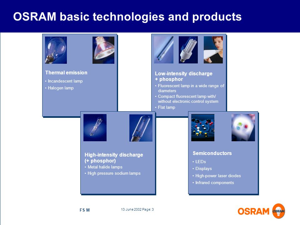OSRAM basic technologies and products