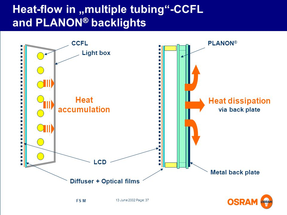 """Heat-flow in """"multiple tubing -CCFL and PLANON® backlights"""