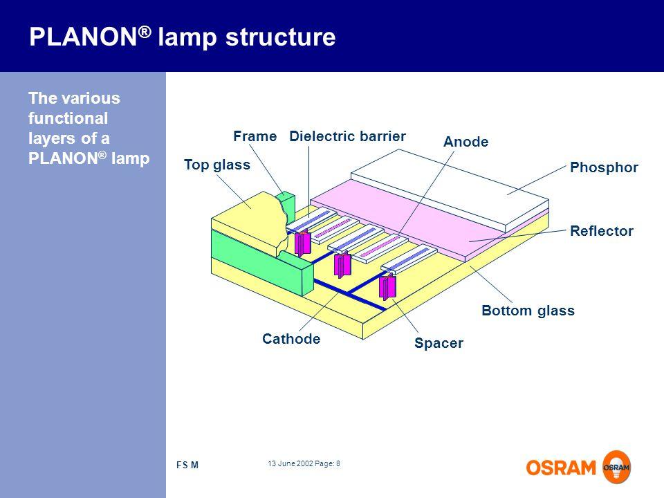 PLANON® lamp structure
