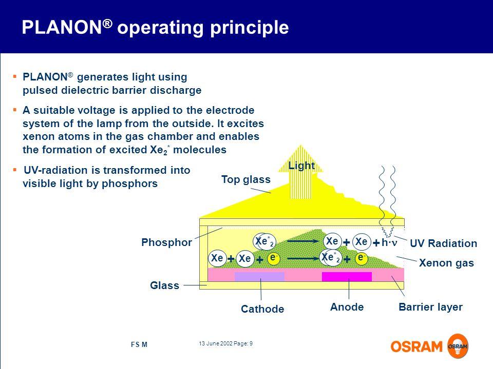 PLANON® operating principle