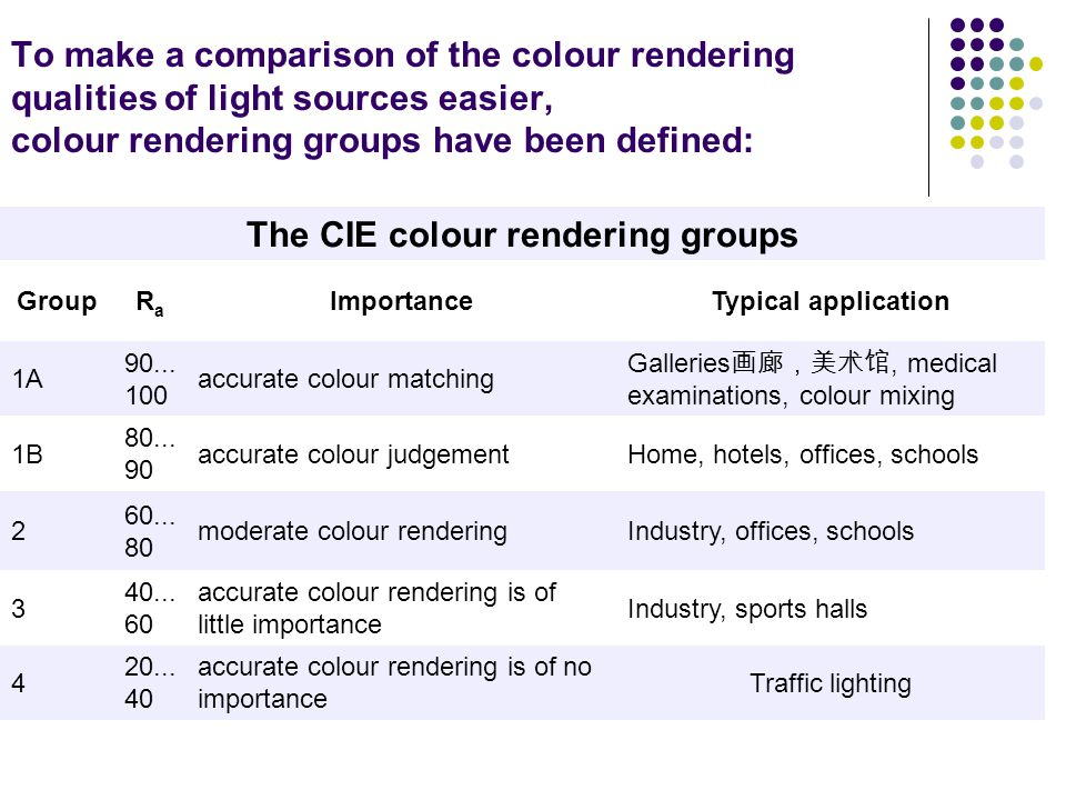 The CIE colour rendering groups