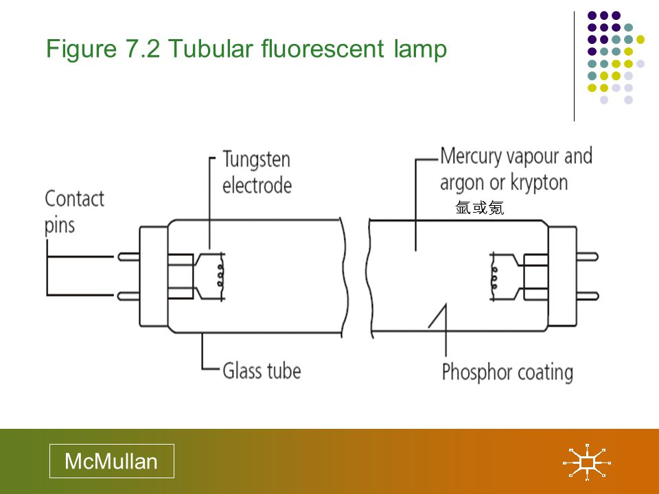 Figure 7.2 Tubular fluorescent lamp