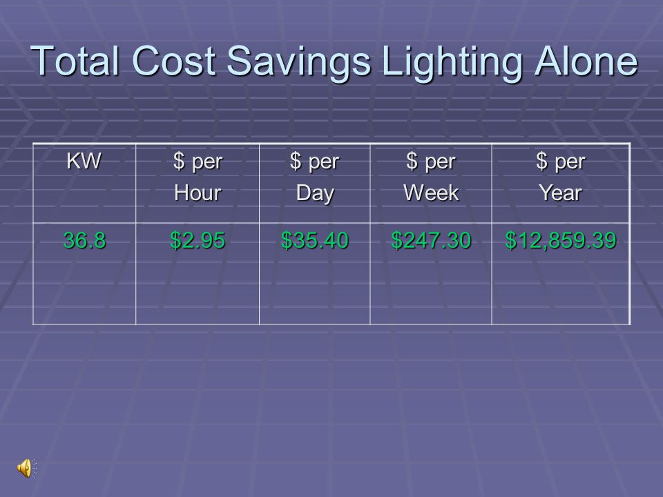 Total Cost Savings Lighting Alone
