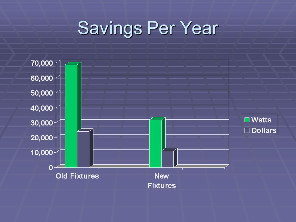 Savings Per Year