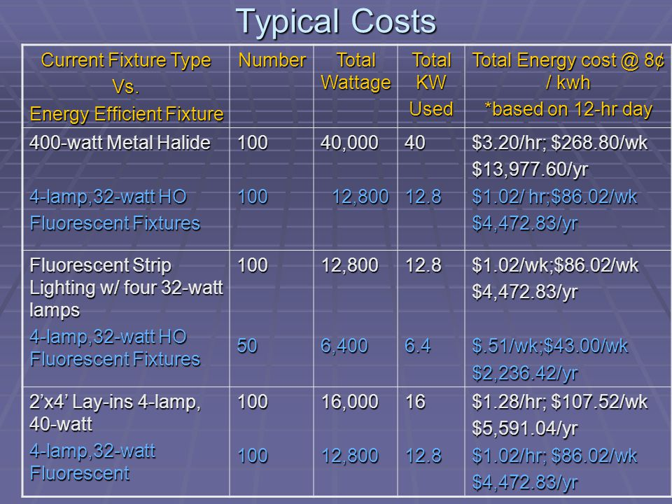 Typical Costs Current Fixture Type Vs. Energy Efficient Fixture Number