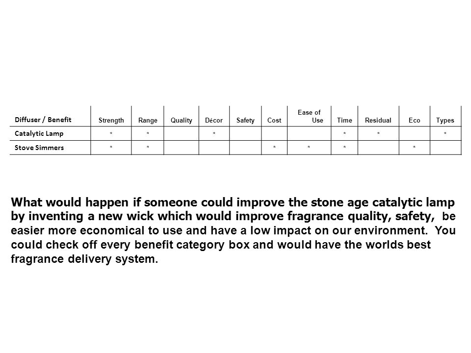Diffuser / Benefit Strength. Range. Quality. Décor. Safety. Cost. Ease of Use. Time. Residual.