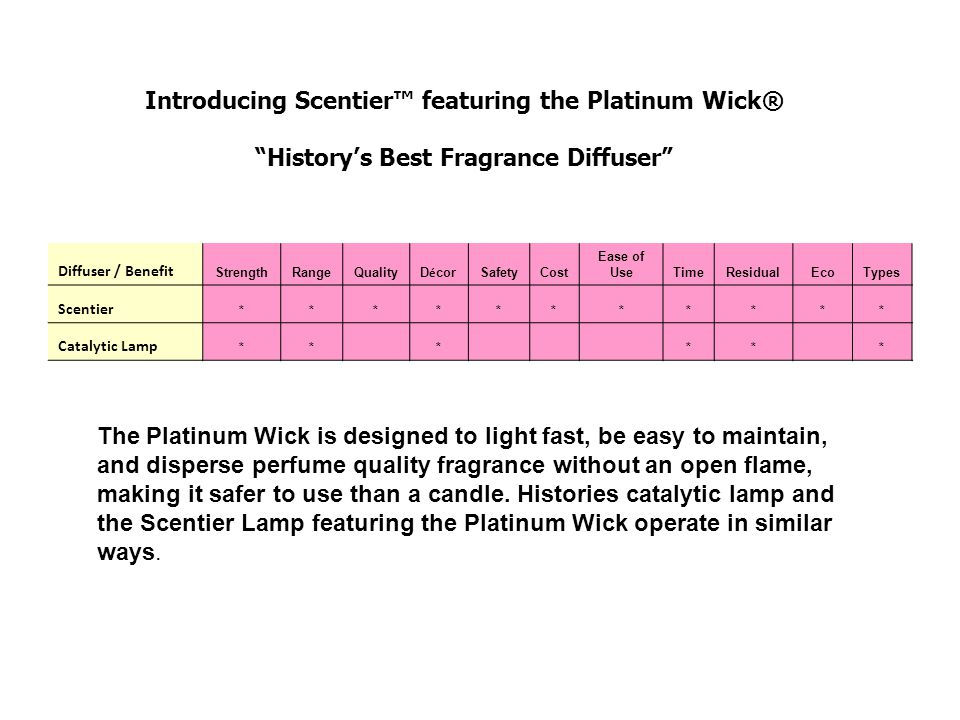 Introducing Scentier™ featuring the Platinum Wick®