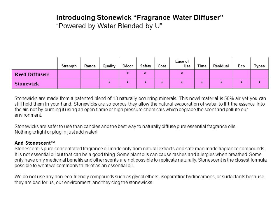 Introducing Stonewick Fragrance Water Diffuser