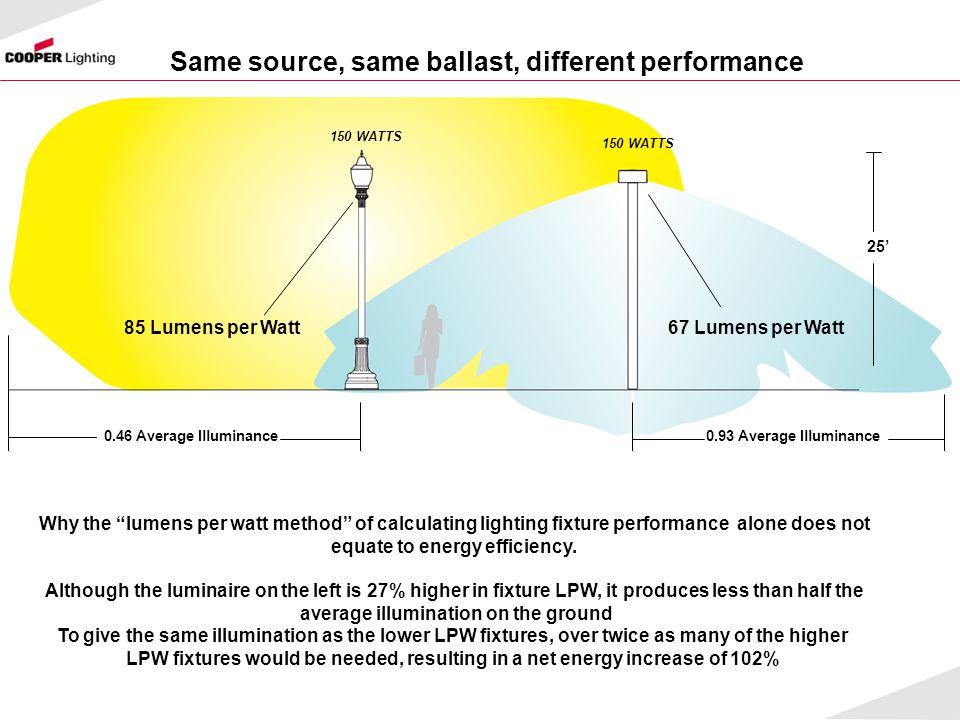 Same source, same ballast, different performance