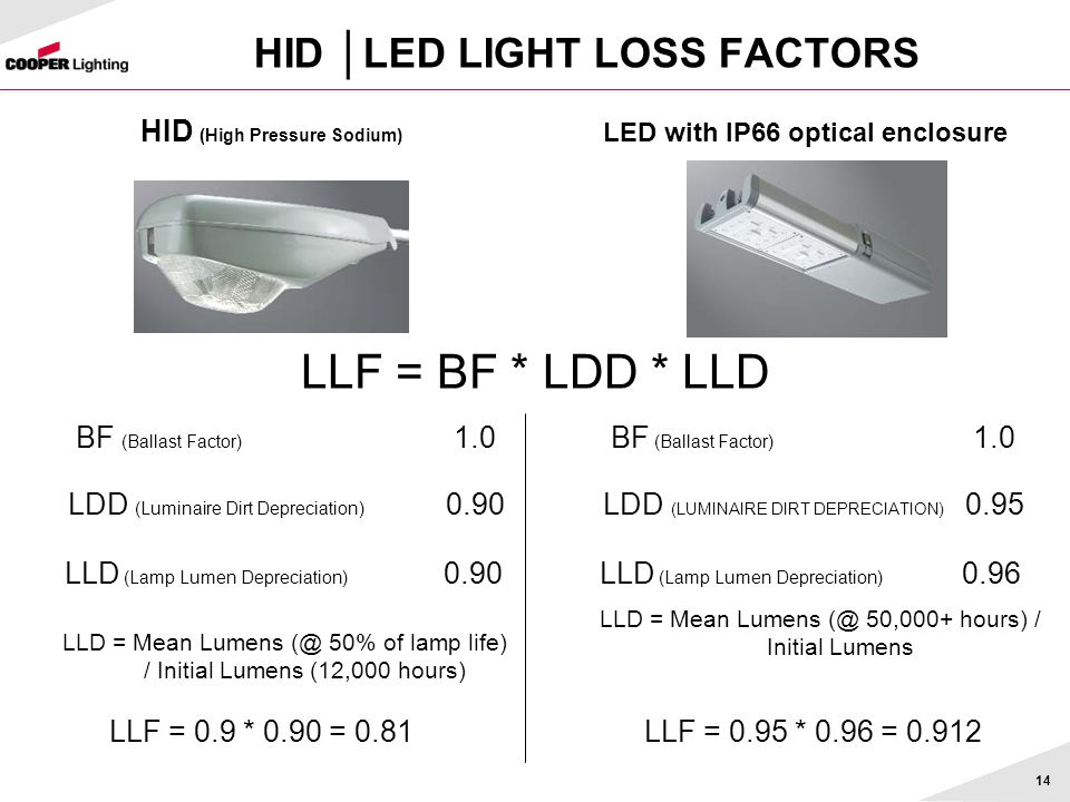 HID │LED LIGHT LOSS FACTORS