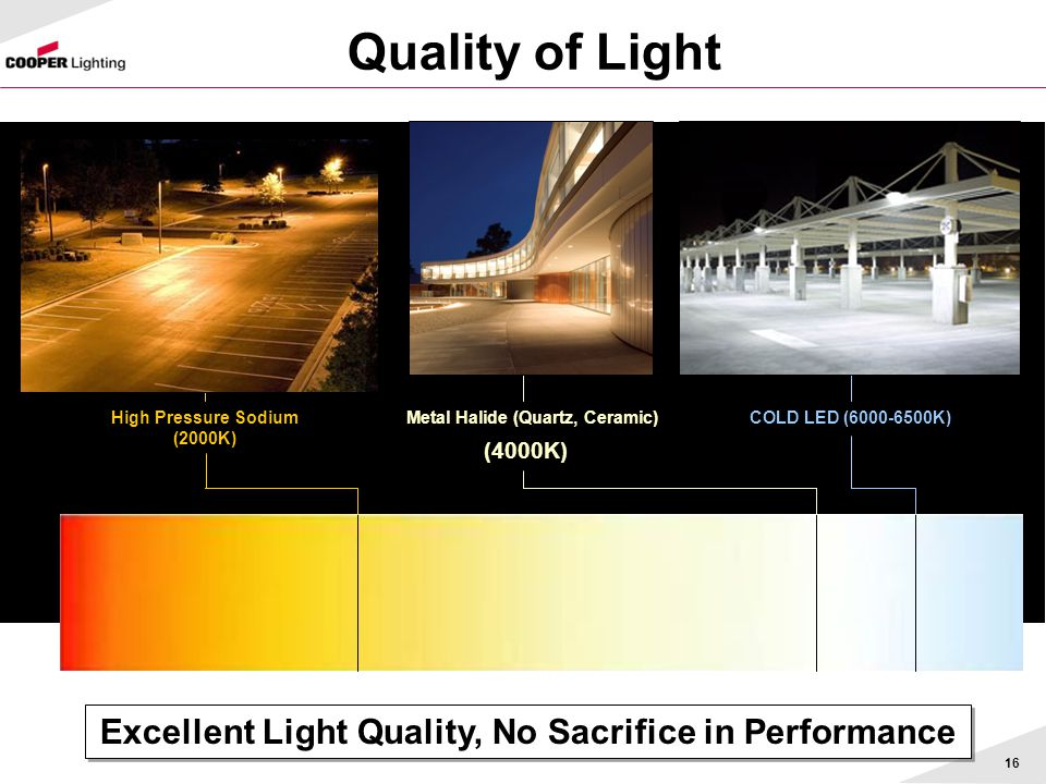 Quality of Light Excellent Light Quality, No Sacrifice in Performance
