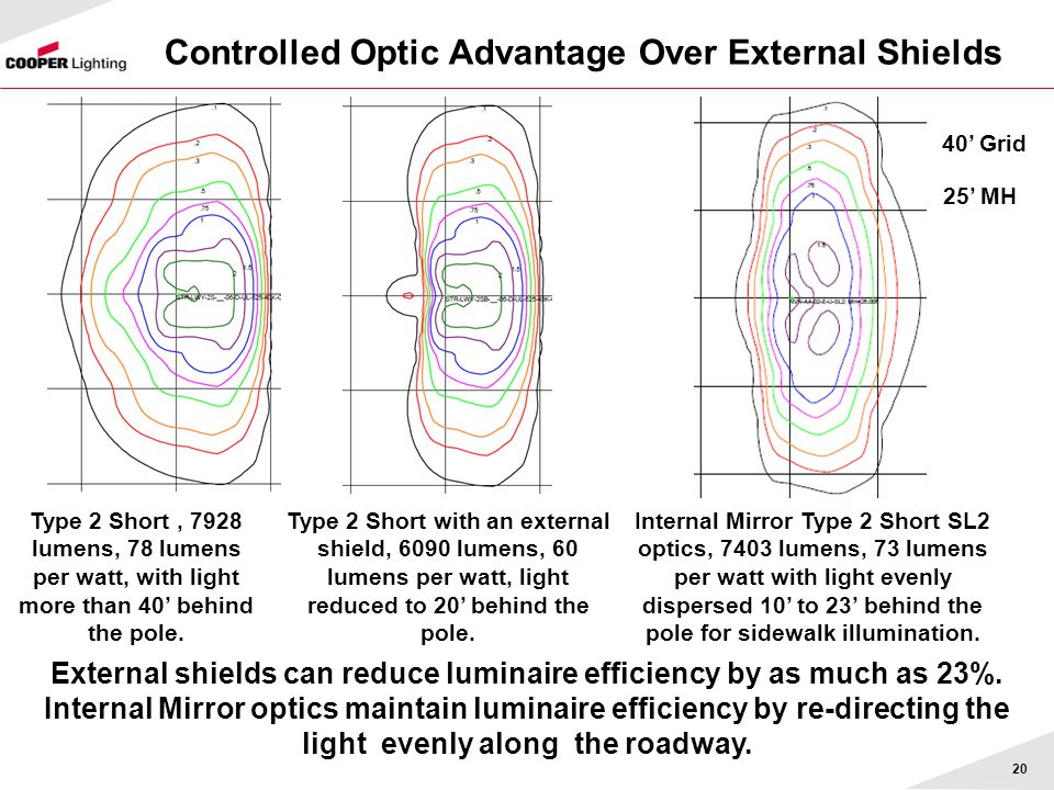 Controlled Optic Advantage Over External Shields