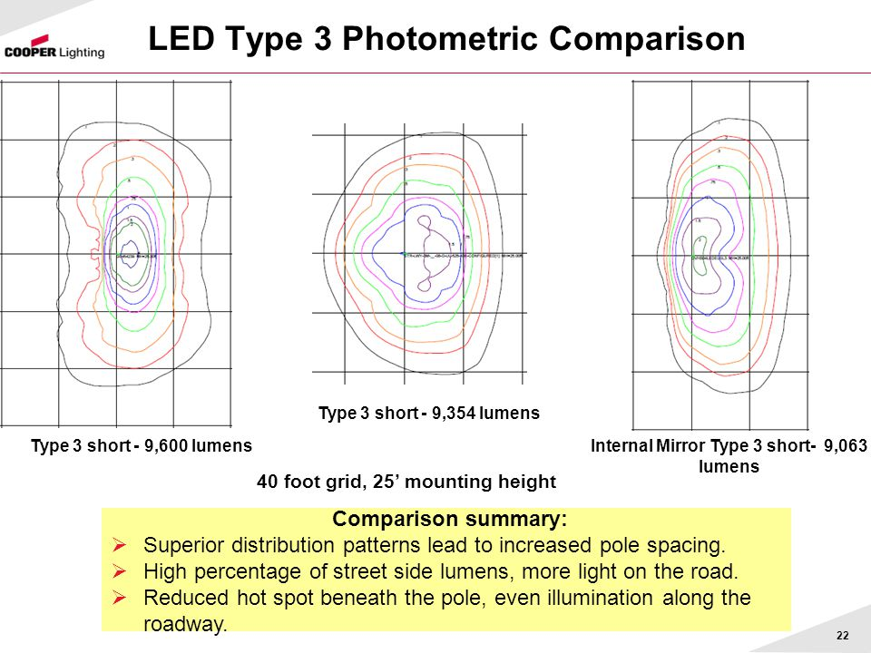 LED Type 3 Photometric Comparison